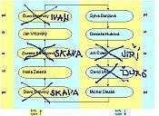 zpravy_dne_flowchart.jpg:77k (2012-01-24 14:13)